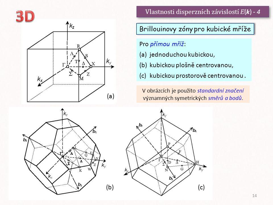 (a) Vlastnosti disperzních závislostí E (k) - 4 Brillouinovy zóny pro kubické mříže (b)(c) Pro přímou mříž: (a)jednoduchou kubickou, (b)kubickou plošn