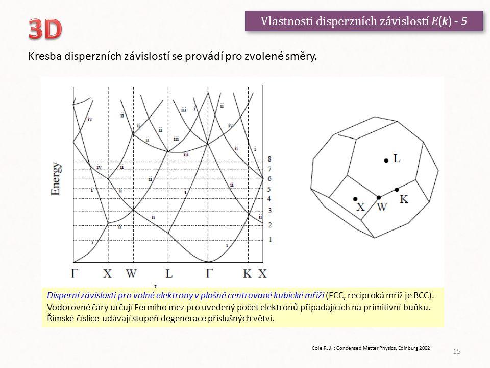 Vlastnosti disperzních závislostí E (k) - 5 Kresba disperzních závislostí se provádí pro zvolené směry. Disperní závislosti pro volné elektrony v ploš