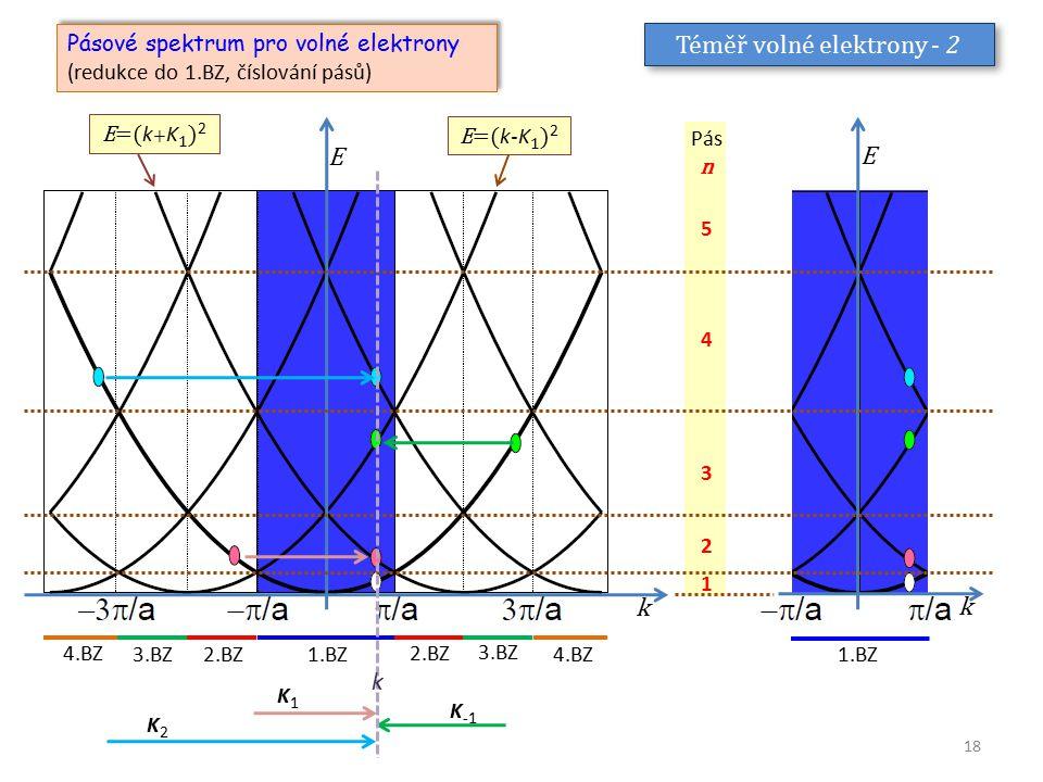 Téměř volné elektrony - 2 Pásové spektrum pro volné elektrony (redukce do 1.BZ, číslování pásů) Pásové spektrum pro volné elektrony (redukce do 1.BZ,