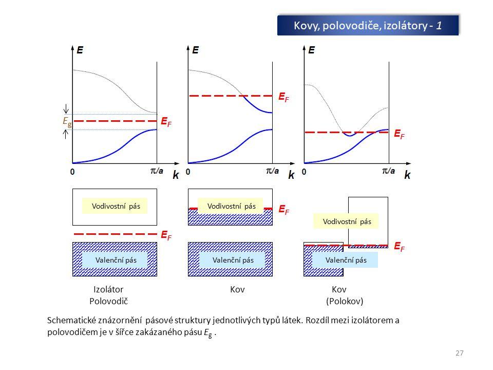 27 Kovy, polovodiče, izolátory - 1 Schematické znázornění pásové struktury jednotlivých typů látek. Rozdíl mezi izolátorem a polovodičem je v šířce za
