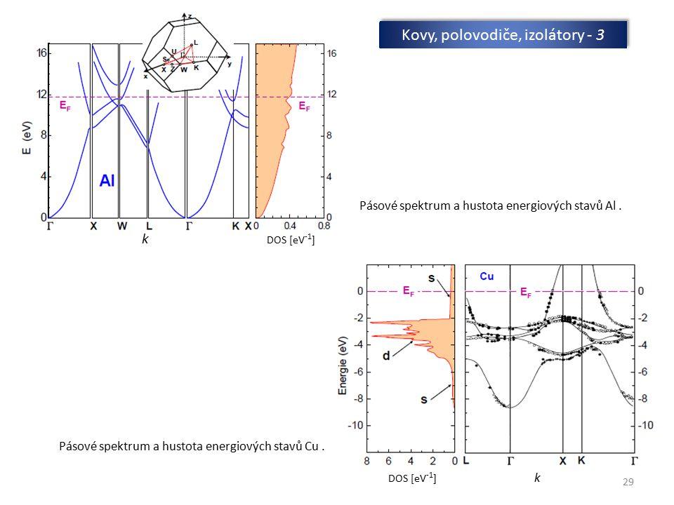 29 Kovy, polovodiče, izolátory - 3 Pásové spektrum a hustota energiových stavů Al. Pásové spektrum a hustota energiových stavů Cu. k DOS [eV -1 ] DOS