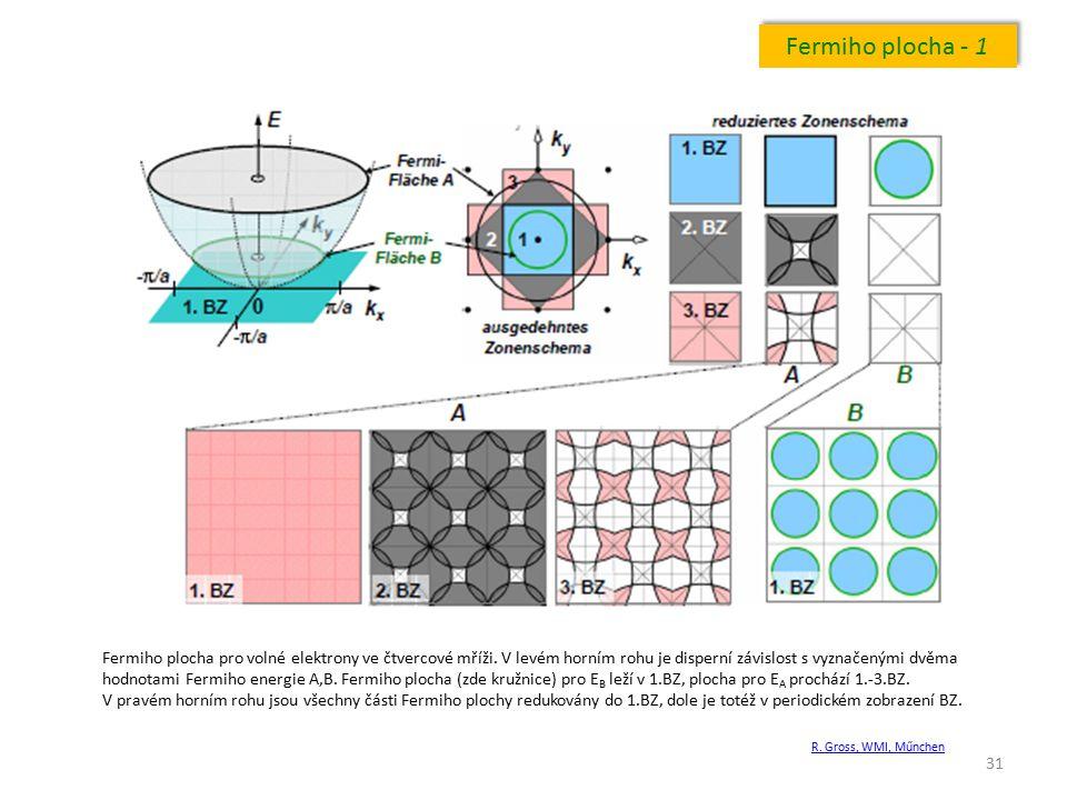 31 Fermiho plocha - 1 Fermiho plocha pro volné elektrony ve čtvercové mříži. V levém horním rohu je disperní závislost s vyznačenými dvěma hodnotami F