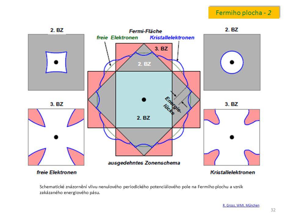 32 Fermiho plocha - 2 Schematické znázornění vlivu nenulového periodického potenciálového pole na Fermiho plochu a vznik zakázaného energiového pásu.