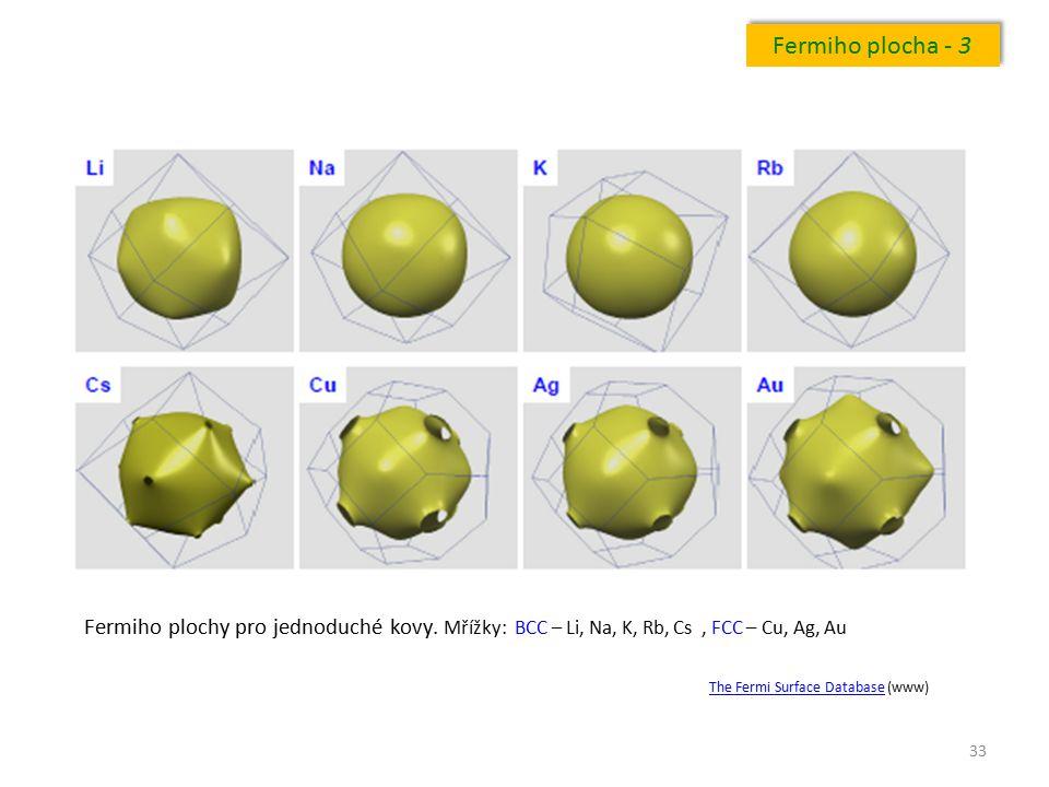 33 Fermiho plocha - 3 Fermiho plochy pro jednoduché kovy. Mřížky: BCC – Li, Na, K, Rb, Cs, FCC – Cu, Ag, Au The Fermi Surface DatabaseThe Fermi Surfac