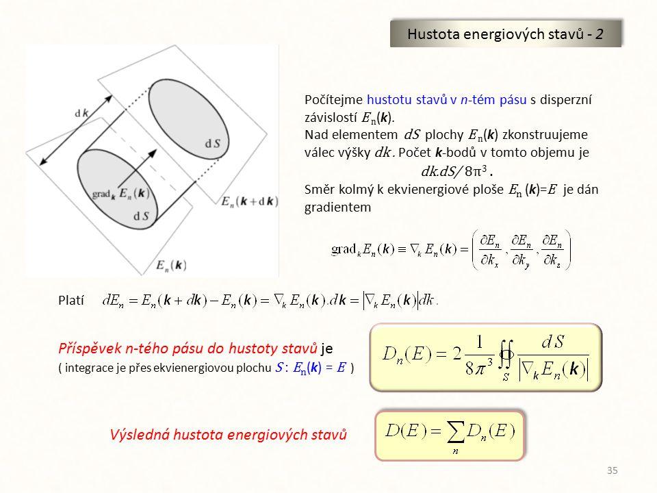 35 Hustota energiových stavů - 2 Počítejme hustotu stavů v n-tém pásu s disperzní závislostí E n (k). Nad elementem dS plochy E n (k) zkonstruujeme vá