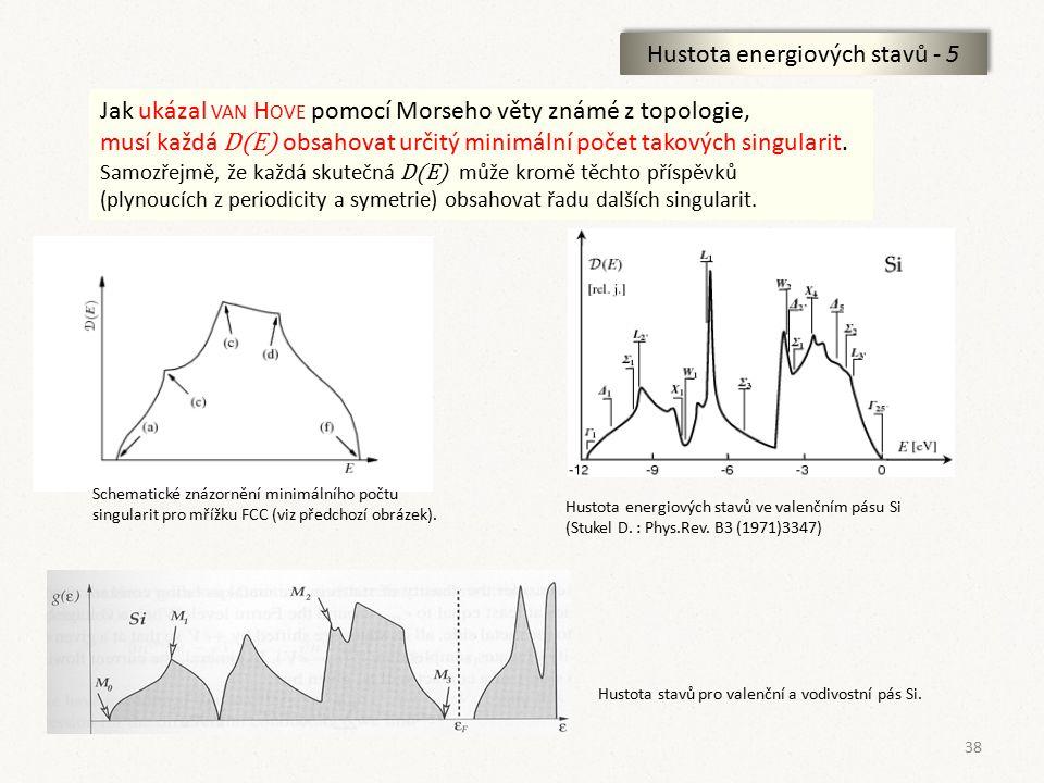 38 Hustota energiových stavů - 5 Jak ukázal VAN H OVE pomocí Morseho věty známé z topologie, musí každá D(E) obsahovat určitý minimální počet takových