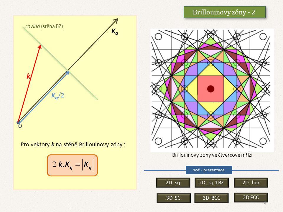 Brillouinovy zóny - 3 Z konstrukce Brillouinových zón je zřejmé :  Brillouinovy zóny mají plnou symetrii reciproké mříže,  vektory k vycházející z počátku a končící uvnitř 1.BZ nebo na jedné z protilehlých stěn vyhovují podmínce V BZ se vektory k mohou zatím měnit spojitě (krystal je zatím nekonečný).