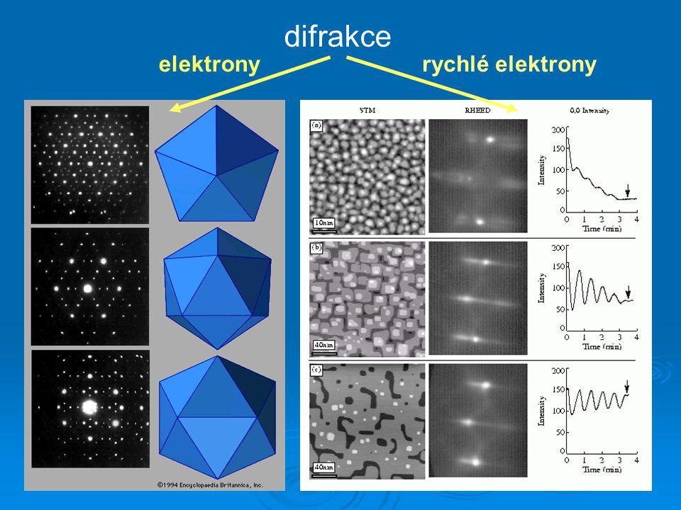 difrakce elektronyrychlé elektrony