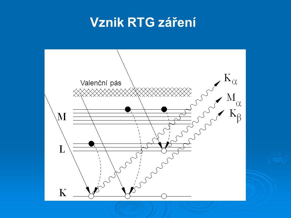 anoda (K  1 )/pm (K  2 )/pm (K  ) * U A /kV **  -filtr Cu154,056154,439154,1848,98Ni Mo70,93071,35971,07320,00Zr Co178,897179,285179,0267,71Fe 193,600193,998193,7367,11Mn * vážený průměr složek K  1, K  2 ** budicí napětí Nejběžnější rentgenky: Difrakce rentgenového záření na krystalech