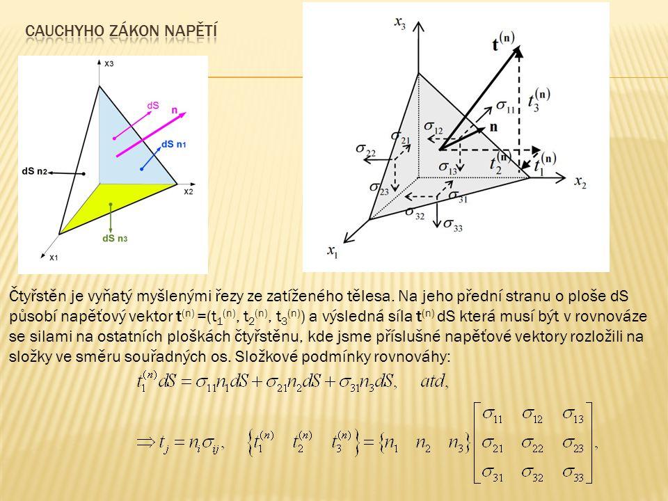 Čtyřstěn je vyňatý myšlenými řezy ze zatíženého tělesa. Na jeho přední stranu o ploše dS působí napěťový vektor t (n) =(t 1 (n), t 2 (n), t 3 (n) ) a
