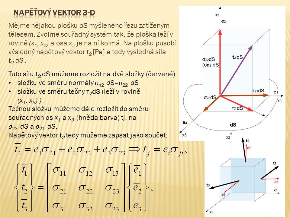 Mějme nějakou plošku dS myšleného řezu zatíženým tělesem. Zvolme souřadný systém tak, že ploška leží v rovině (x 1, x 3 ) a osa x 2 je na ní kolmá. Na