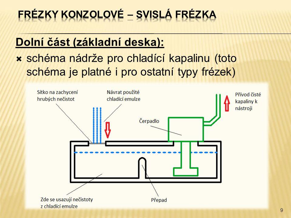Dolní část (základní deska):  schéma nádrže pro chladící kapalinu (toto schéma je platné i pro ostatní typy frézek) 9
