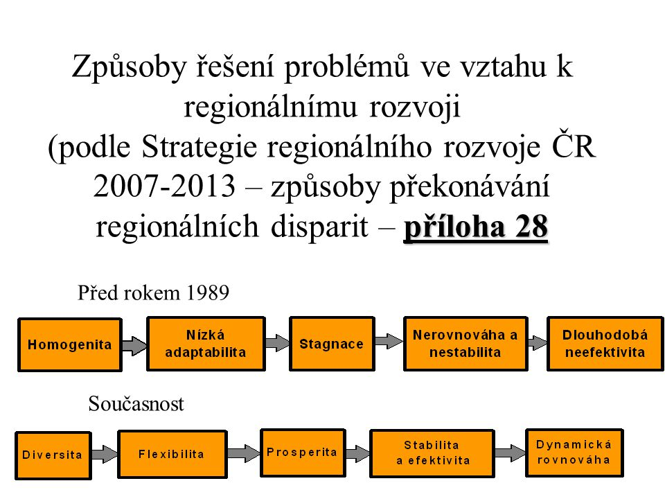 příloha 28 Procesy rozvoje regionů (podle Strategie regionálního rozvoje ČR 2007-2013) – příloha 28 Mobilizace přírodního a kulturního potenciálu Šíření rozvojových inovací Využití komparativních výhod Prostorová soudržnost, rozvoj infrastruktury Diferenciovaný rozvoj lidských zdrojů v regionech Přeshraniční a meziregionální spolupráce Zvýšení sociální soudržnosti regionů Stabilizace sídelní struktury regionů a revitalizace venkovského prostoru Kvalita a otevřenost veřejné správy v regionech Životní prostředí