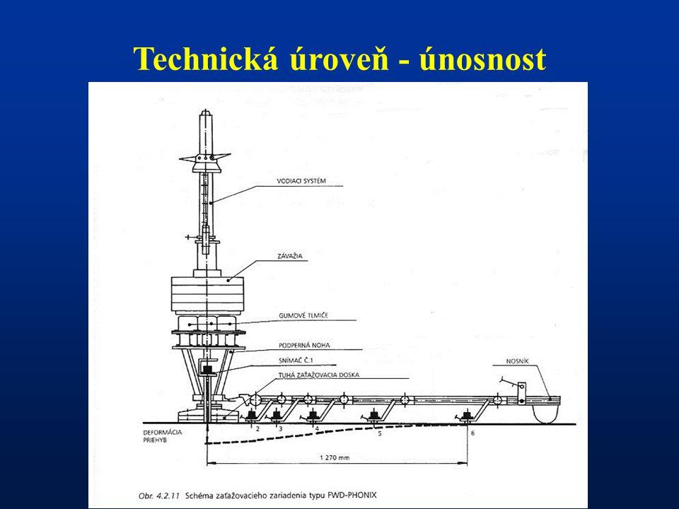Technická úroveň – drsnost povrchu vozovky Je funkcí tzv.