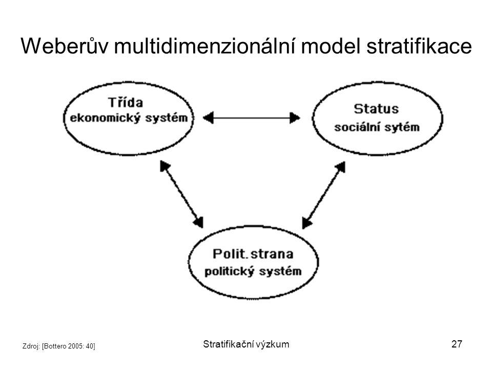 Stratifikační výzkum27 Weberův multidimenzionální model stratifikace Zdroj: [Bottero 2005: 40]