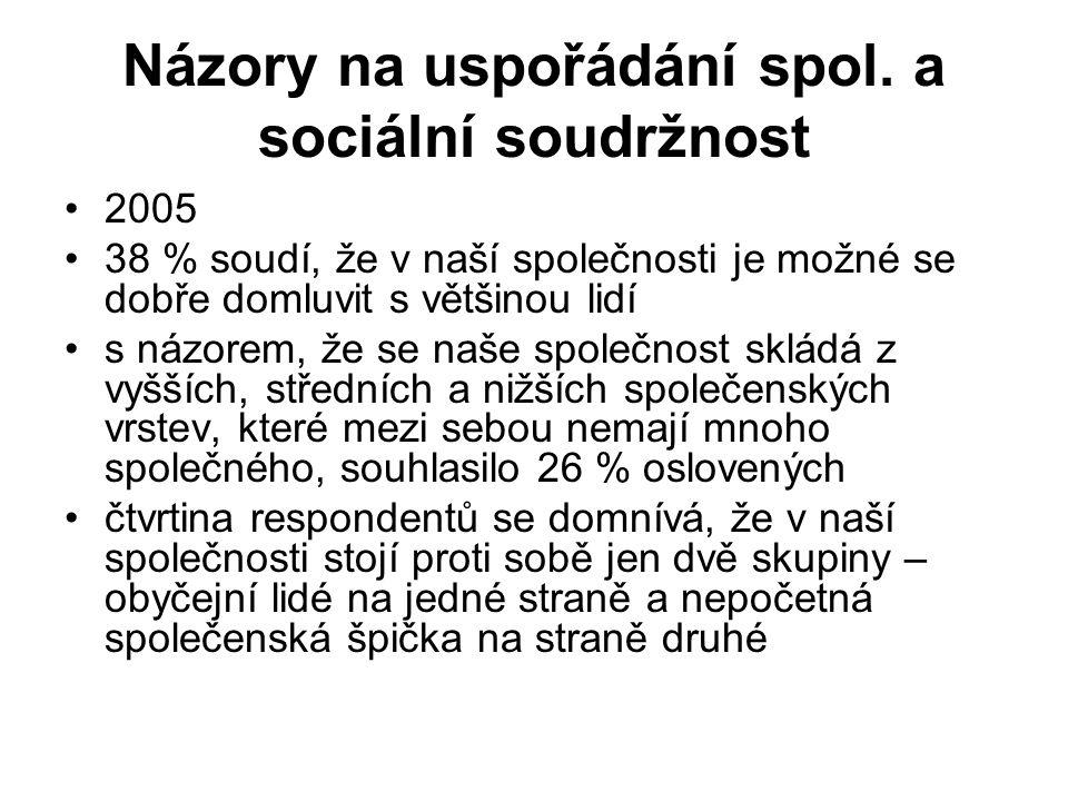 Názory na uspořádání spol. a sociální soudržnost 2005 38 % soudí, že v naší společnosti je možné se dobře domluvit s většinou lidí s názorem, že se na
