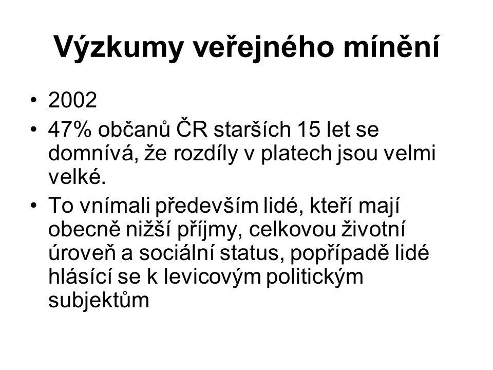 Výzkumy veřejného mínění 2002 47% občanů ČR starších 15 let se domnívá, že rozdíly v platech jsou velmi velké. To vnímali především lidé, kteří mají o