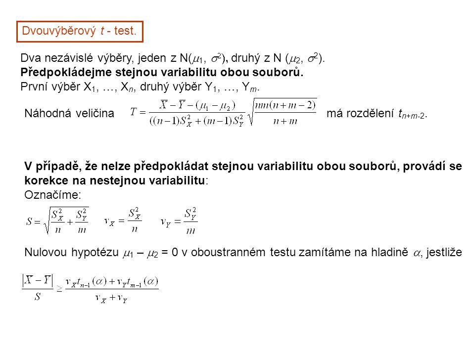 Dvouvýběrový t - test. Dva nezávislé výběry, jeden z N(  1,    druhý z N (  2,  2 ). Předpokládejme stejnou variabilitu obou souborů. První vý