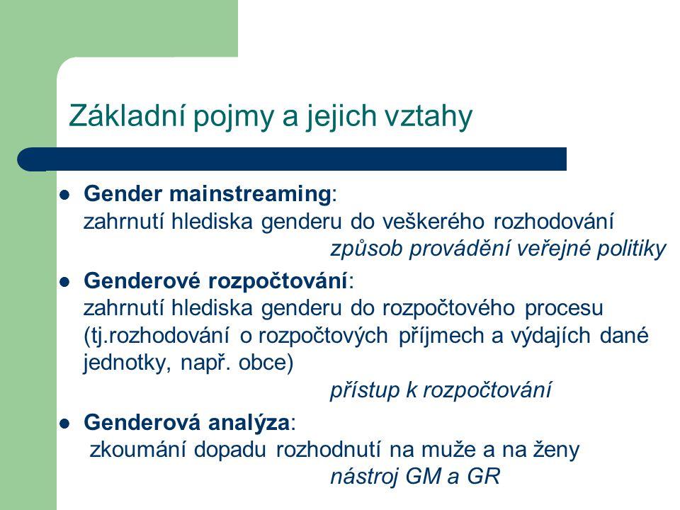 Základní pojmy a jejich vztahy Gender mainstreaming: zahrnutí hlediska genderu do veškerého rozhodování způsob provádění veřejné politiky Genderové rozpočtování: zahrnutí hlediska genderu do rozpočtového procesu (tj.rozhodování o rozpočtových příjmech a výdajích dané jednotky, např.