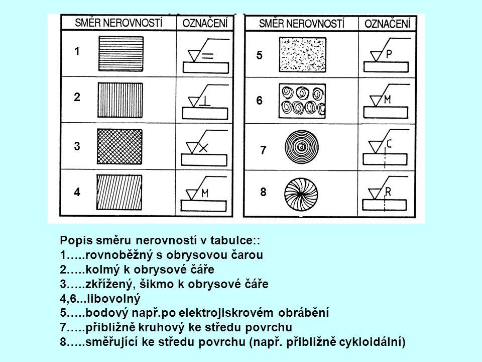 Popis směru nerovností v tabulce:: 1…..rovnoběžný s obrysovou čarou 2…..kolmý k obrysové čáře 3…..zkřížený, šikmo k obrysové čáře 4,6...libovolný 5…..