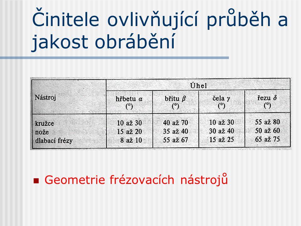 Činitele ovlivňující průběh a jakost obrábění Příklady frézovacích nástrojů : a, b, d – celistvé, c, e - dělené