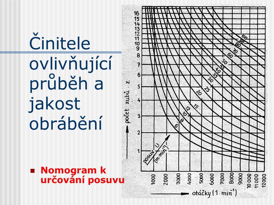 Činitele ovlivňující průběh a jakost obrábění Pro rychlé stanovení posuvu U při známém počtu břitů nástroje, počtu otáček nástroje a požadovaném posuv