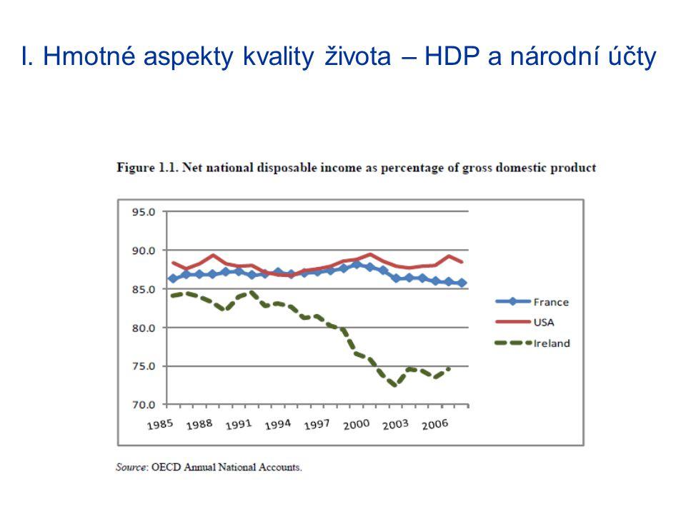 I. Hmotné aspekty kvality života – HDP a národní účty