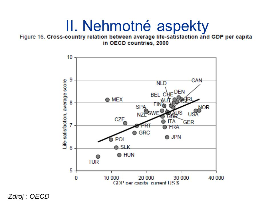 II. Nehmotné aspekty Zdroj : OECD
