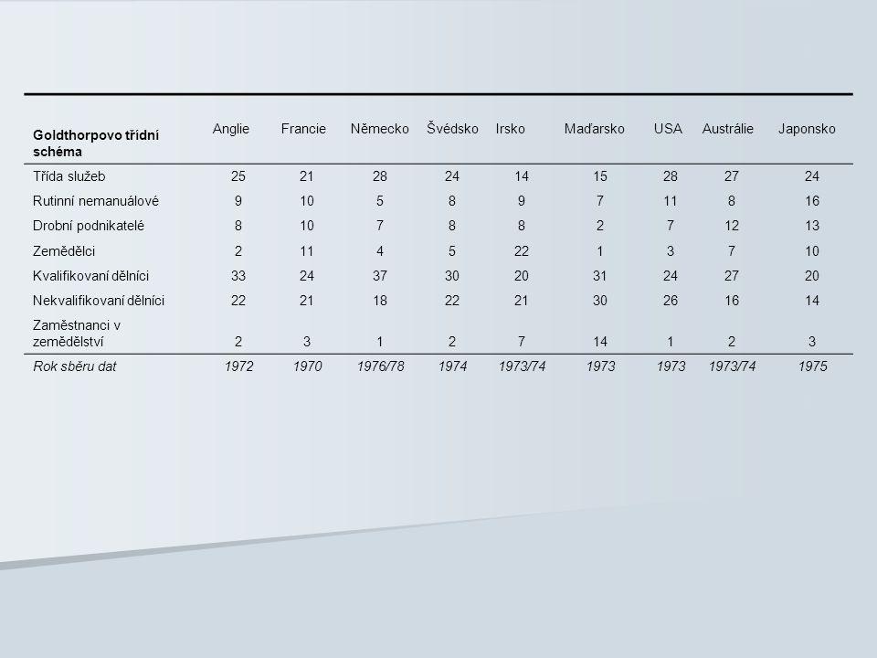 Goldthorpovo třídní schéma AnglieFrancieNěmeckoŠvédskoIrskoMaďarskoUSAAustrálieJaponsko Třída služeb252128241415282724 Rutinní nemanuálové910589711816