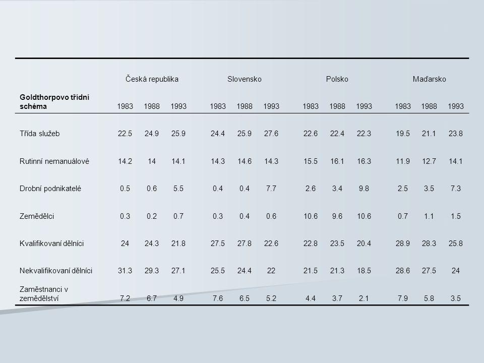 Česká republikaSlovenskoPolskoMaďarsko Goldthorpovo třídní schéma198319881993198319881993198319881993198319881993 Třída služeb22.524.925.924.425.927.6