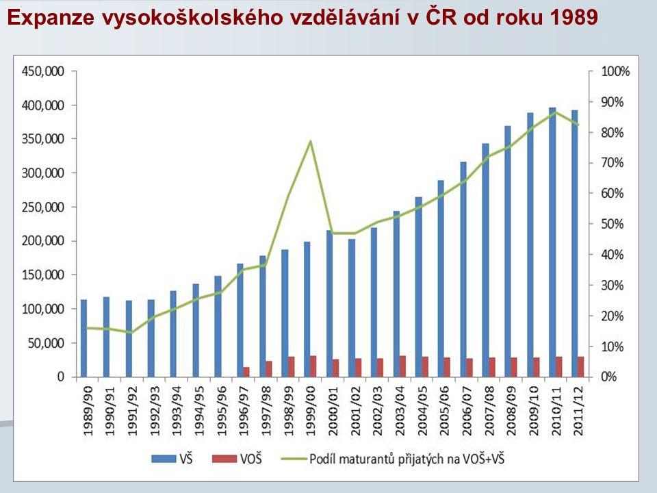 19 Expanze vysokoškolského vzdělávání v ČR od roku 1989
