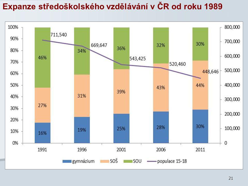 21 Expanze středoškolského vzdělávání v ČR od roku 1989