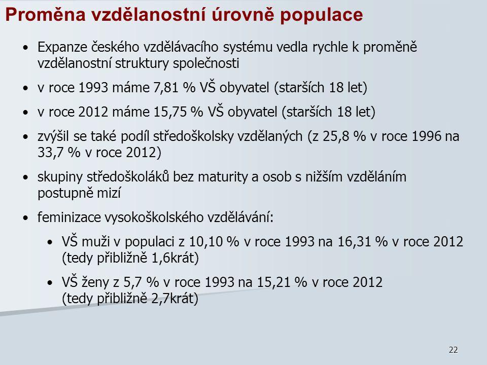 22 Proměna vzdělanostní úrovně populace Expanze českého vzdělávacího systému vedla rychle k proměně vzdělanostní struktury společnosti v roce 1993 mám