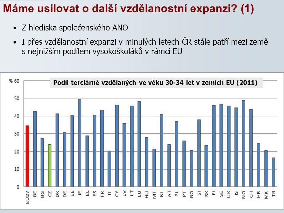 26 Máme usilovat o další vzdělanostní expanzi? (1) Z hlediska společenského ANO I přes vzdělanostní expanzi v minulých letech ČR stále patří mezi země