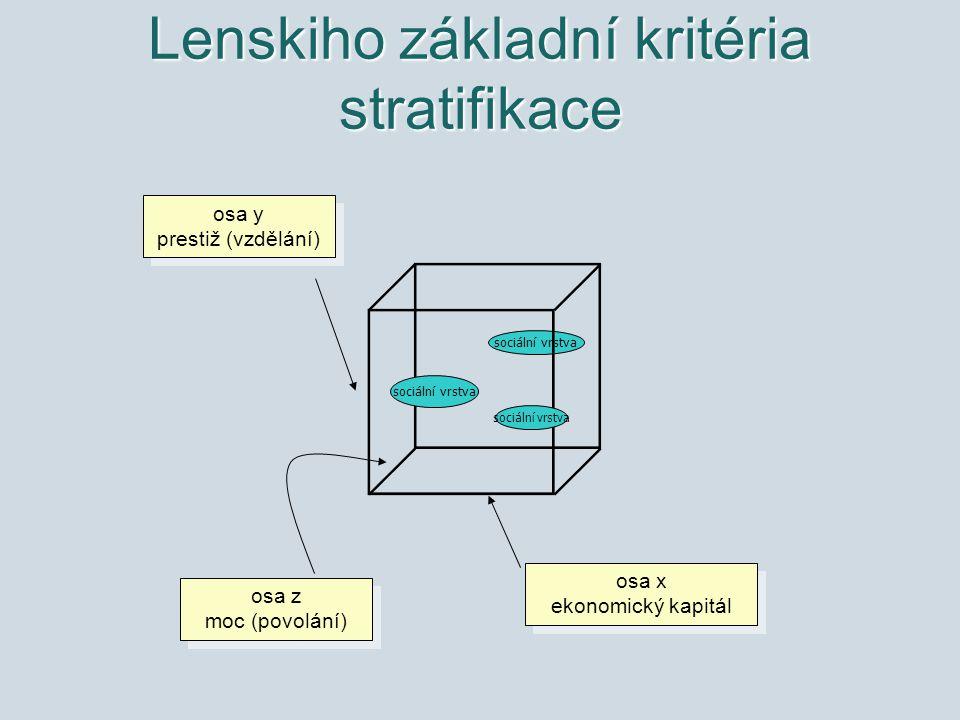 sociální vrstva Lenskiho základní kritéria stratifikace osa x ekonomický kapitál osa x ekonomický kapitál osa z moc (povolání) osa z moc (povolání) os