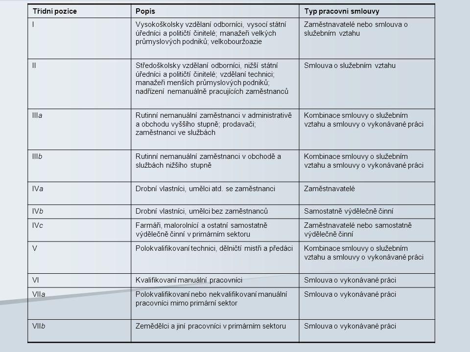 Třídní pozicePopisTyp pracovní smlouvy IVysokoškolsky vzdělaní odborníci, vysocí státní úředníci a političtí činitelé; manažeři velkých průmyslových p