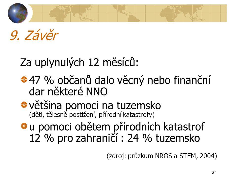 34 9. Závěr Za uplynulých 12 měsíců: 47 % občanů dalo věcný nebo finanční dar některé NNO většina pomoci na tuzemsko (děti, tělesně postižení, přírodn