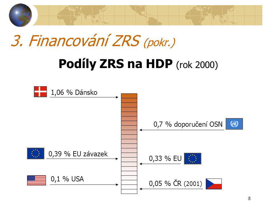 8 Podíly ZRS na HDP (rok 2000) 3. Financování ZRS (pokr.) 0,7 % doporučení OSN 0,33 % EU 0,39 % EU závazek 1,06 % Dánsko 0,05 % ČR (2001) 0,1 % USA
