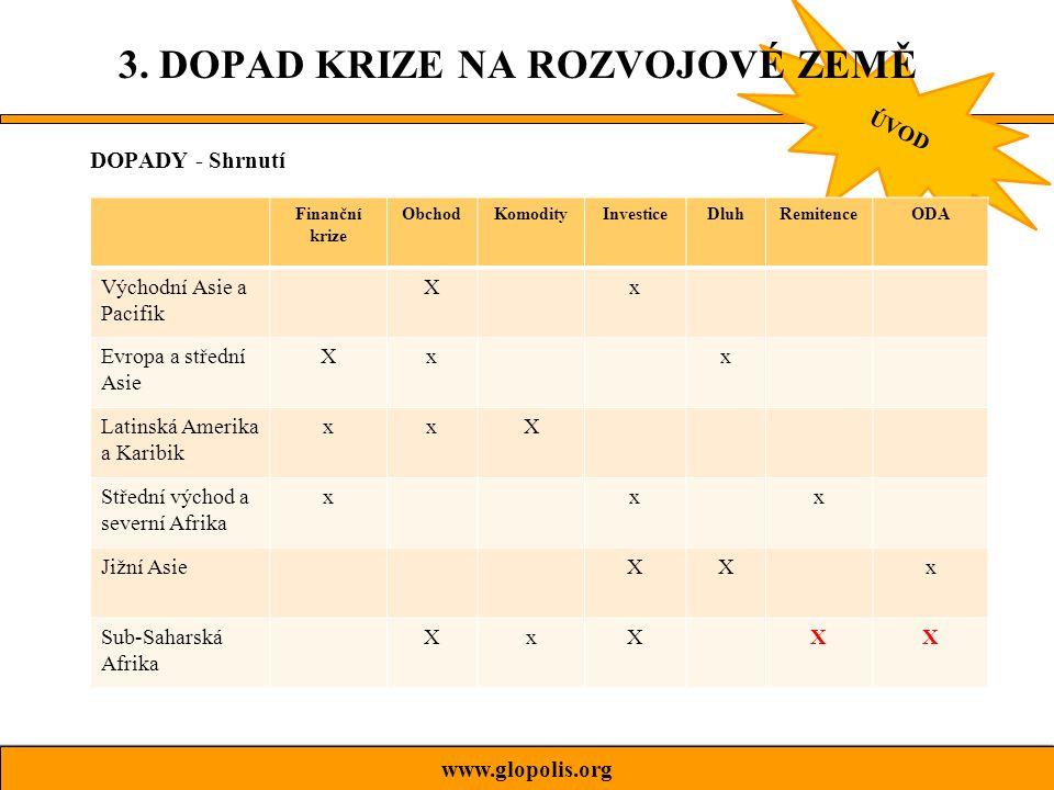 ÚVOD DOPADY - Shrnutí 3.