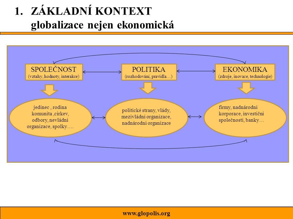 www.glopolis.org SPOLEČNOST (vztahy, hodnoty, interakce) EKONOMIKA (zdroje, inovace, technologie) POLITIKA (rozhodování, pravidla…) jedinec, rodina komunita,církev, odbory, nevládní organizace, spolky….