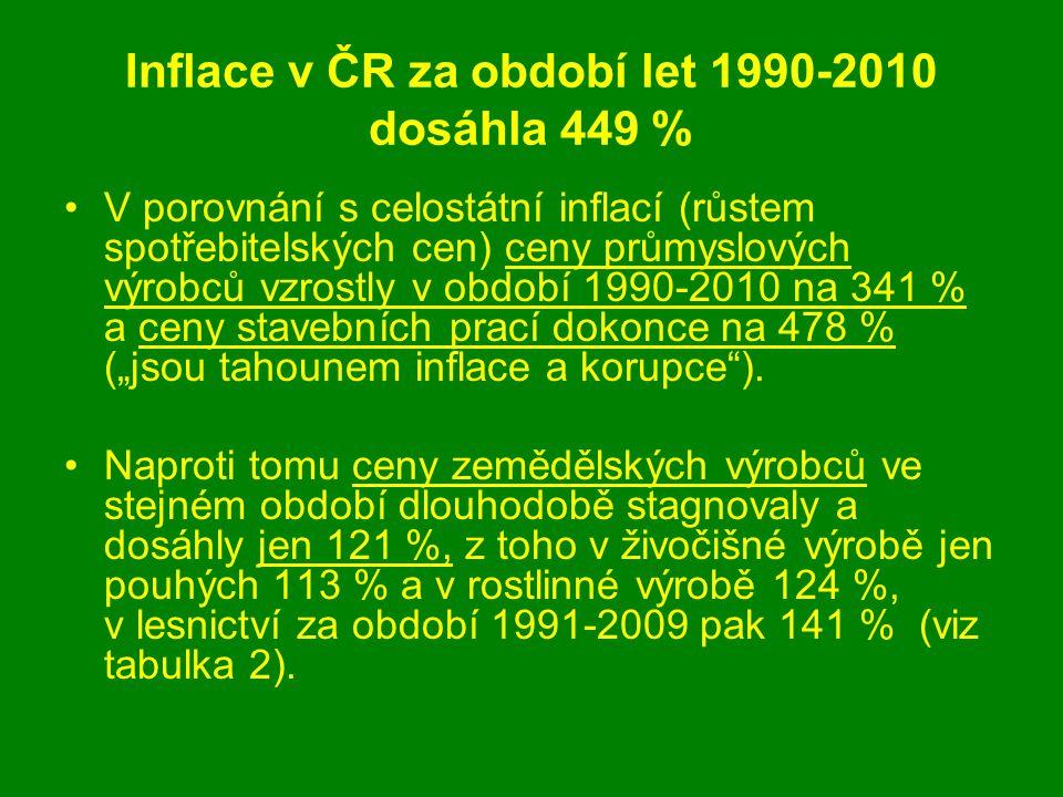 """Inflace v ČR za období let 1990-2010 dosáhla 449 % V porovnání s celostátní inflací (růstem spotřebitelských cen) ceny průmyslových výrobců vzrostly v období 1990-2010 na 341 % a ceny stavebních prací dokonce na 478 % (""""jsou tahounem inflace a korupce )."""