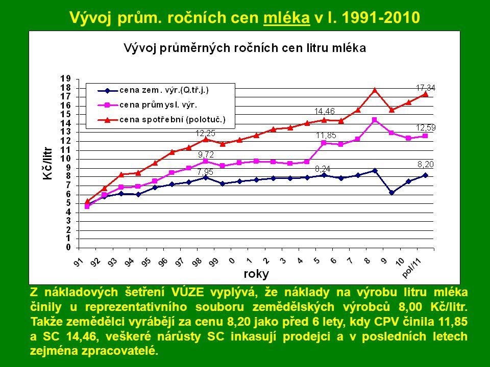Vývoj prům. ročních cen mléka v l.