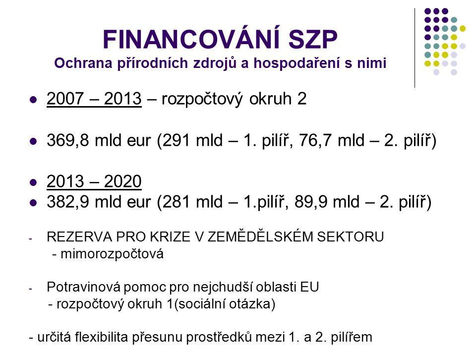 FINANCOVÁNÍ SZP Ochrana přírodních zdrojů a hospodaření s nimi 2007 – 2013 – rozpočtový okruh 2 369,8 mld eur (291 mld – 1. pilíř, 76,7 mld – 2. pilíř