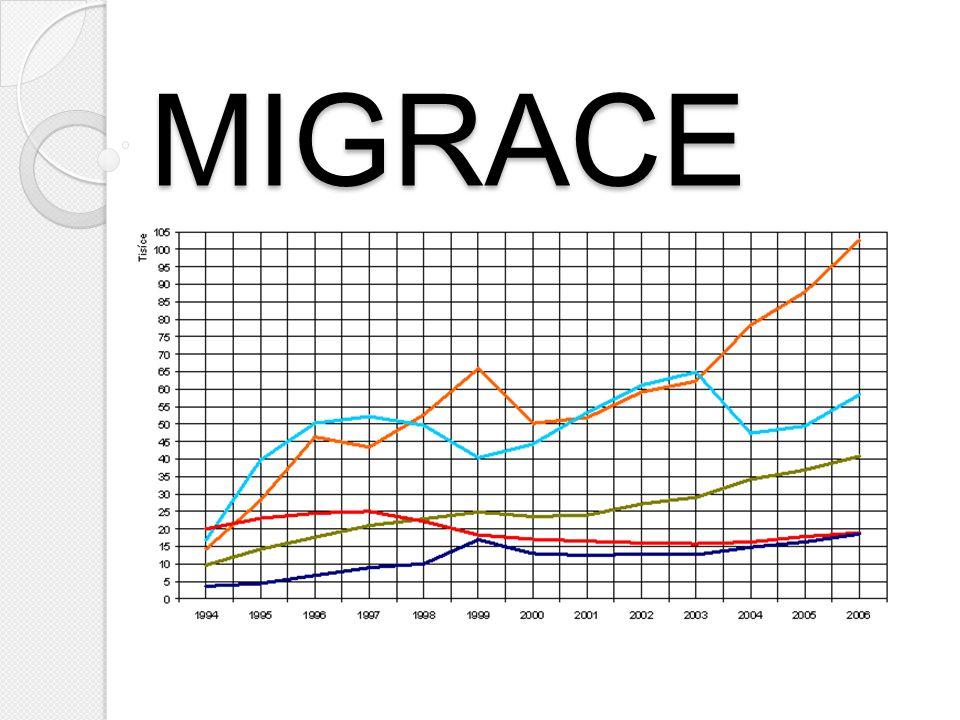 MIGRACE = stěhování z místa na místo ► příčiny:  ekonomická a sociální nerovnost  politická nestabilita v některých státech  ekologické, psychologické a kulturní příčiny ► největší byla emigrace z Evropy v 19.