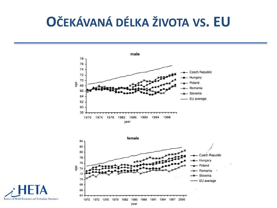 O ČEKÁVANÁ DÉLKA ŽIVOTA VS. EU