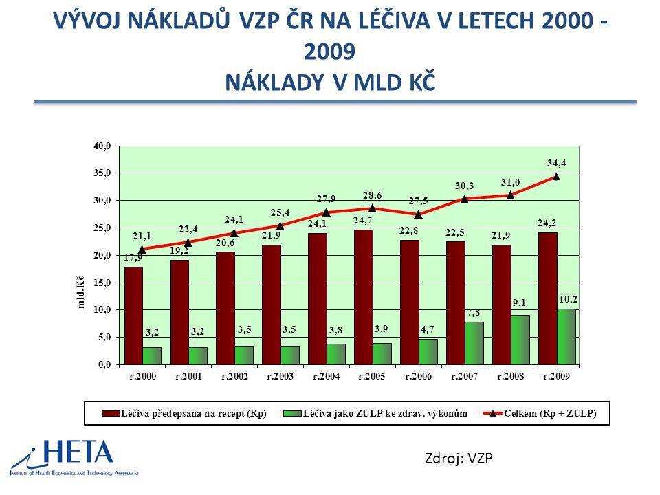 VÝVOJ NÁKLADŮ VZP ČR NA LÉČIVA V LETECH 2000 - 2009 NÁKLADY V MLD KČ Zdroj: VZP