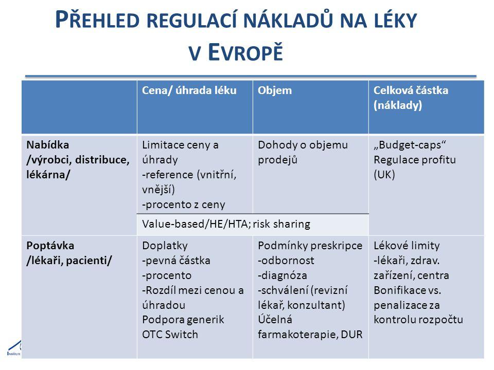 """P ŘEHLED REGULACÍ NÁKLADŮ NA LÉKY V E VROPĚ 25 Cena/ úhrada lékuObjemCelková částka (náklady) Nabídka /výrobci, distribuce, lékárna/ Limitace ceny a úhrady -reference (vnitřní, vnější) -procento z ceny Dohody o objemu prodejů """"Budget-caps Regulace profitu (UK) Value-based/HE/HTA; risk sharing Poptávka /lékaři, pacienti/ Doplatky -pevná částka -procento -Rozdíl mezi cenou a úhradou Podpora generik OTC Switch Podmínky preskripce -odbornost -diagnóza -schválení (revizní lékař, konzultant) Účelná farmakoterapie, DUR Lékové limity -lékaři, zdrav."""