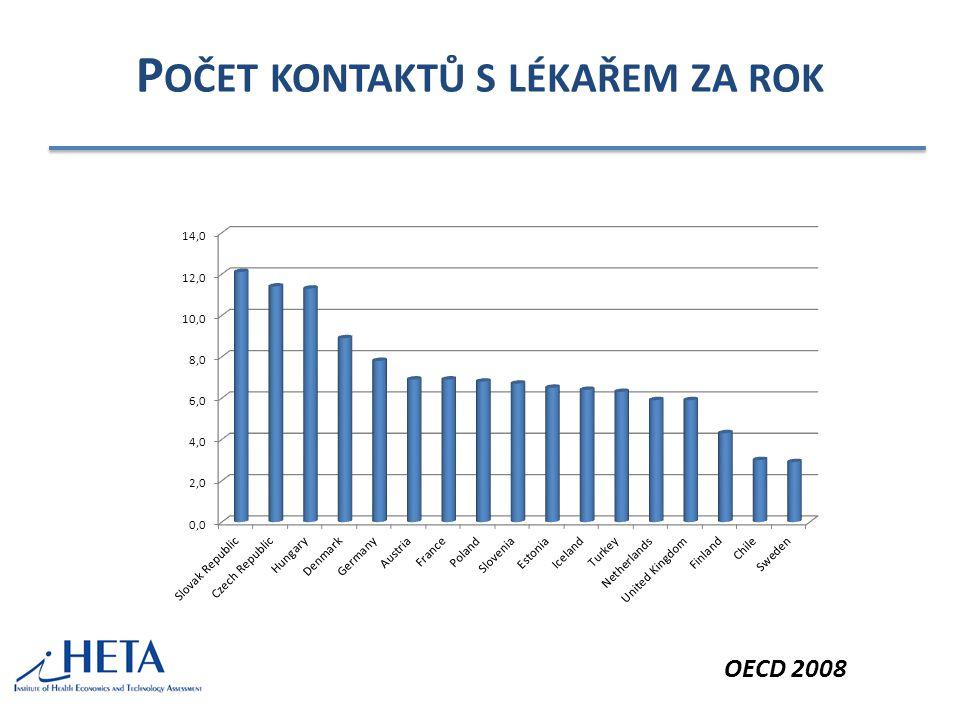 P OČET KONTAKTŮ S LÉKAŘEM ZA ROK OECD 2008