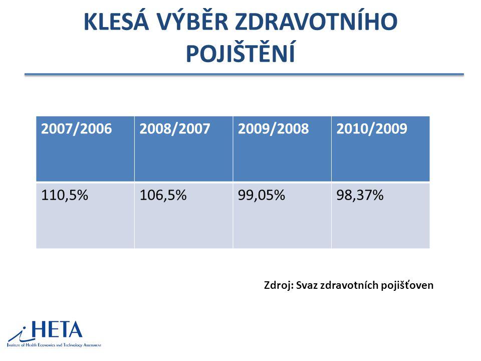 KLESÁ VÝBĚR ZDRAVOTNÍHO POJIŠTĚNÍ 2007/20062008/20072009/20082010/2009 110,5%106,5%99,05%98,37% Zdroj: Svaz zdravotních pojišťoven