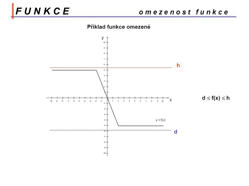 Příklad funkce omezené h d  f(x)  h d